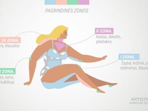Spa namuose. Pradėkite nuo kūno žemėlapio